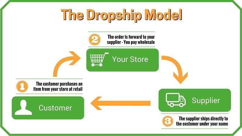 Hầu hết câu hỏi MMO là gì thường được trả lời bằng Dropshiping vì tính phổ biến của nó